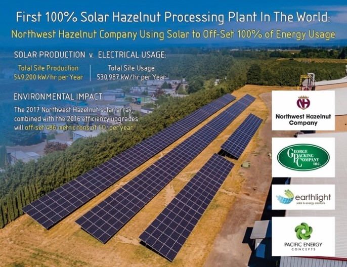 Solar Panel array at Northwest Hazelnut Company, Hubbard OR